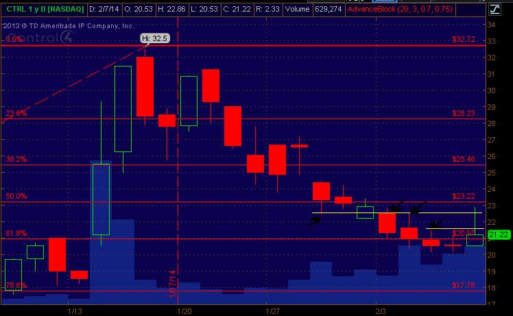 CTRL Stock Graph