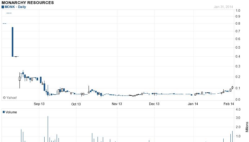 MONK Stock 6 Month Graph Pattern